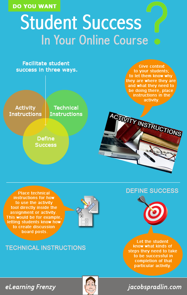 Student Success in Online Courses